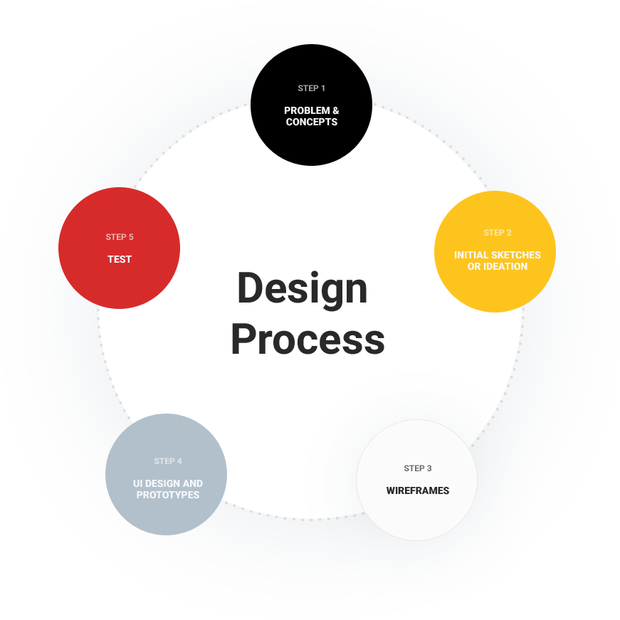 gru-design-process