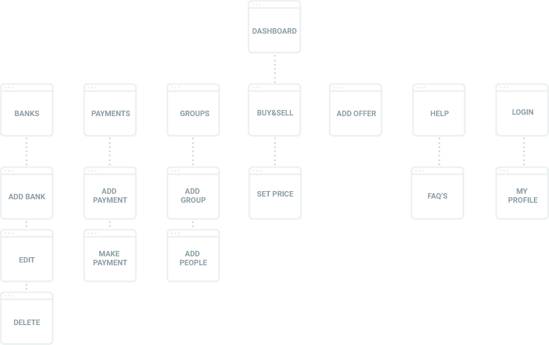 gru-information-architecture