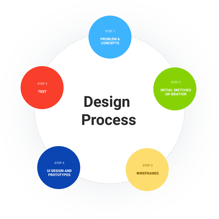 ootoo_design_process