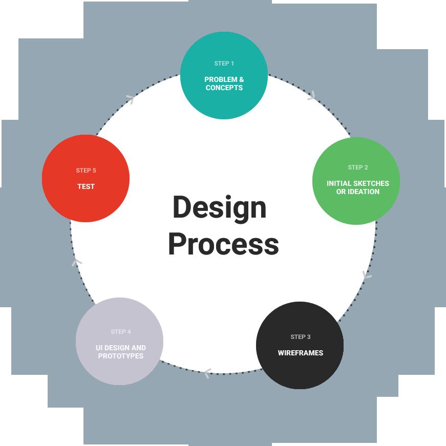rategenie-app-design-process